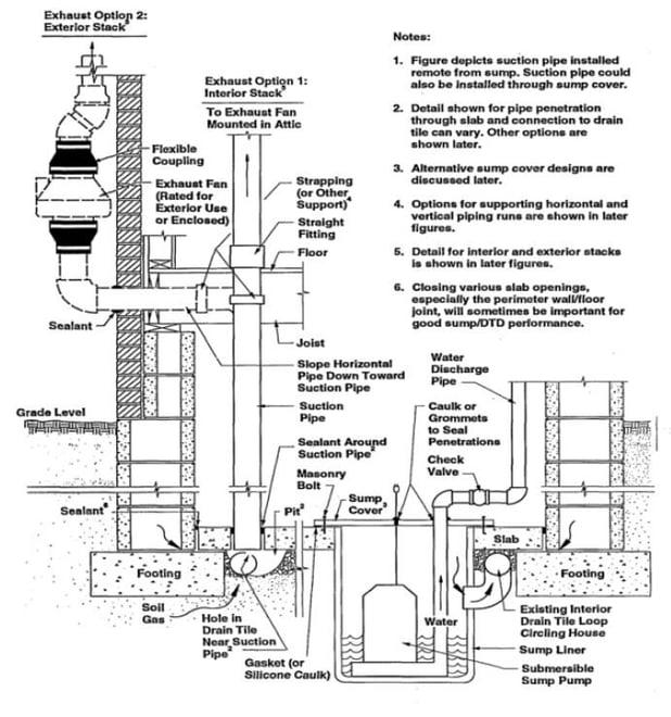 MoistureLevel Smart Foundation System Diagram