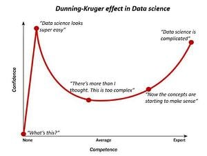 Dunning Kruger Effect-1