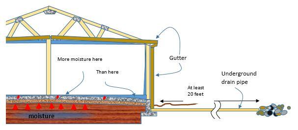 Moisture Drainage Graphic (1)