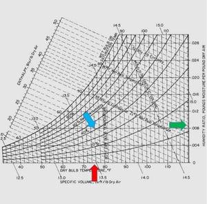 MoistureLevel White Paper Graph