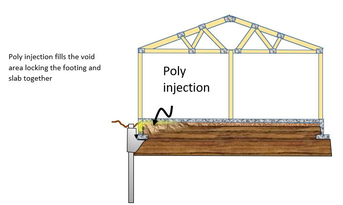Polyurethane Injection vs Compaction Grouting of Residential Interior Slabs