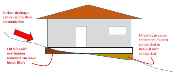 RoT III Drainage Image