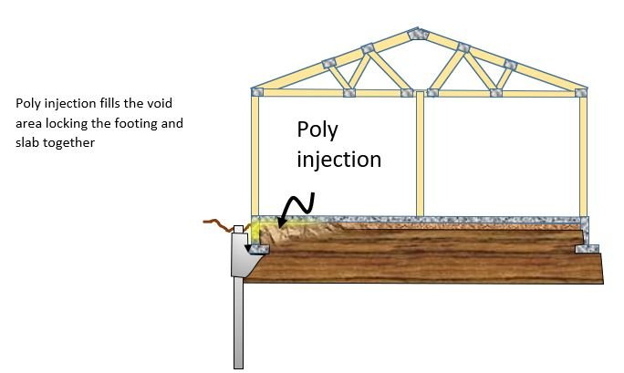 Polyurethane injection Blog pic 3